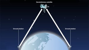 Sattelite Dish Angles Prove Flat Earth?